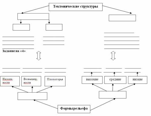 Сихотэ - Алинь.  Заполните схему.  Урал.  Б. Сибирская платформа.